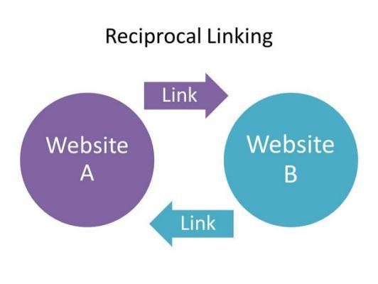 Reciprocal links